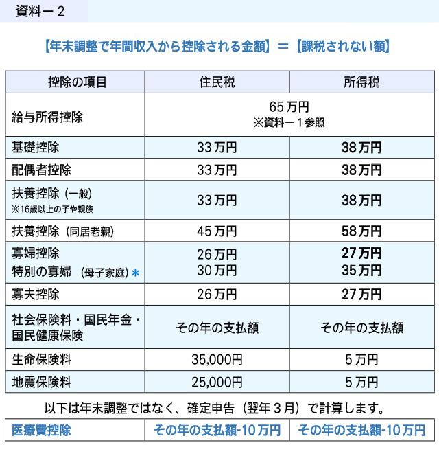 年末調整で年間収入から控除される金額