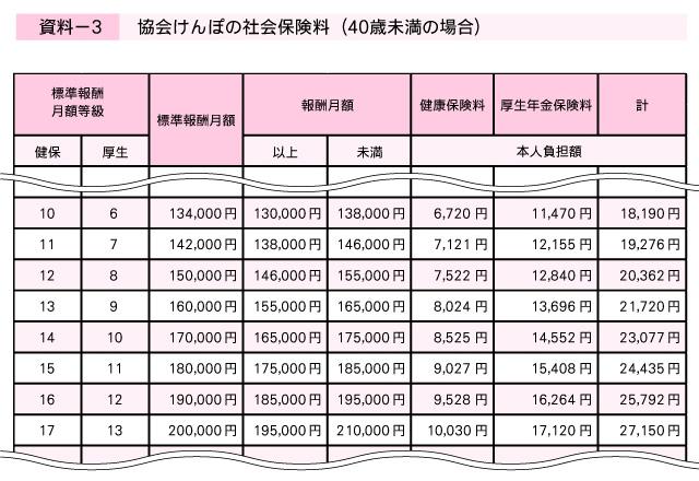 協会けんぽ 保険料額表